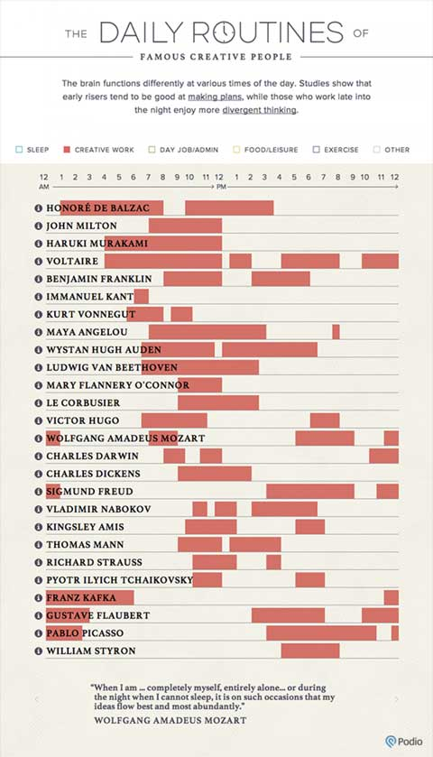 The Daily Routines Of Famous People