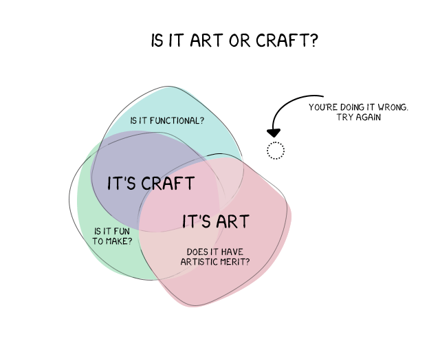 Is it art? or craft?